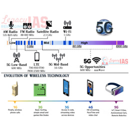 5G Technology Infographic on 5G and other Spectrums LTE WiFi