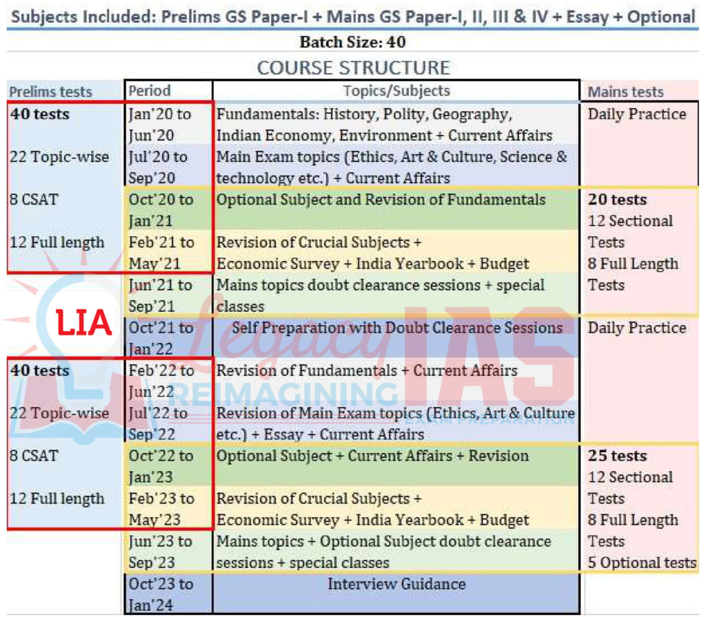 3 Years Integrated Course for UPSC Civil Services IAS Exam Legacy IAS academy Best IAS academy in Bangalore