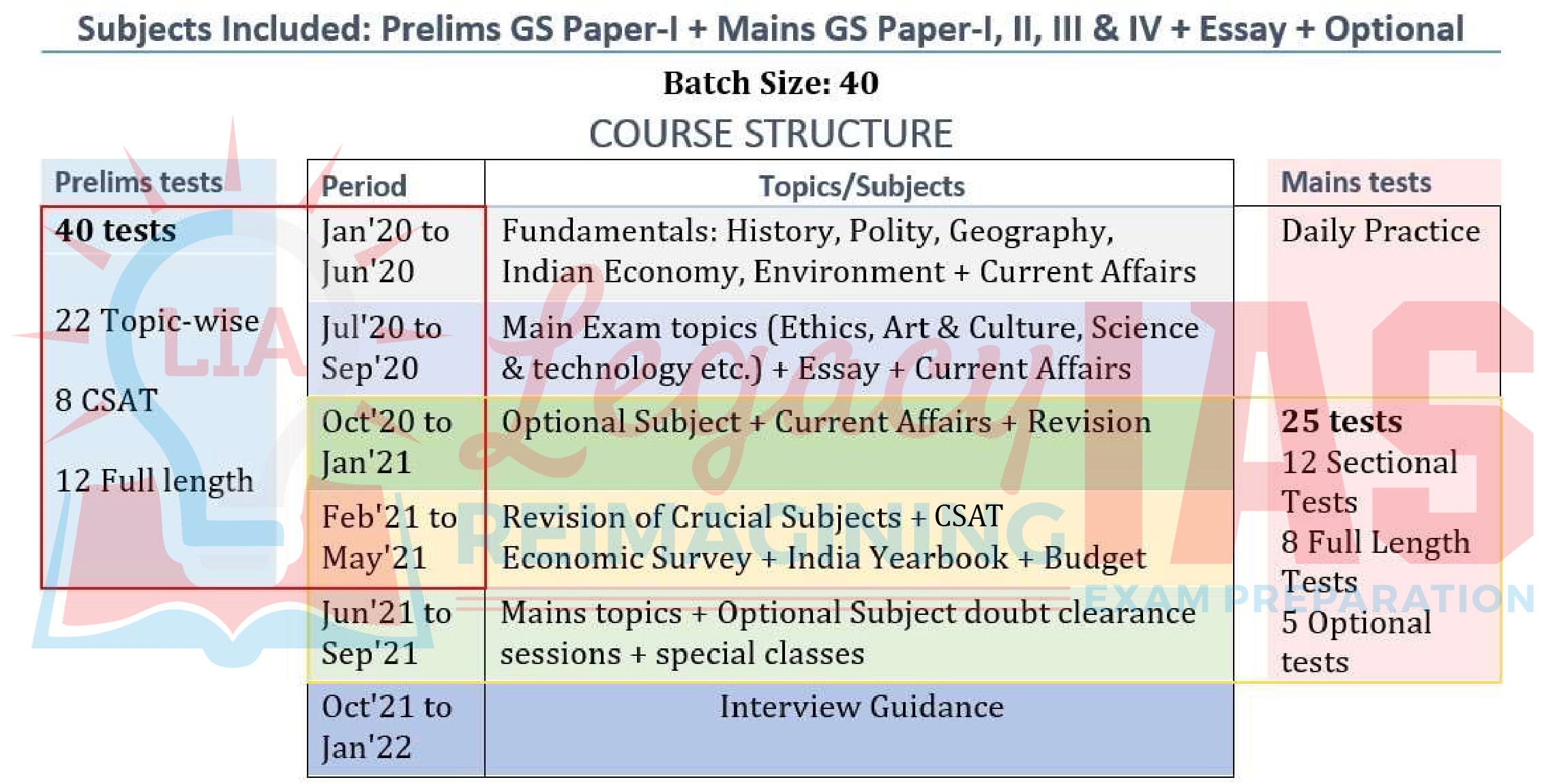 Legacy IAS Academy Best IAS Academy in Bangalore Foundation Course Structure for 2021 IAS UPSC Civil Services Exam