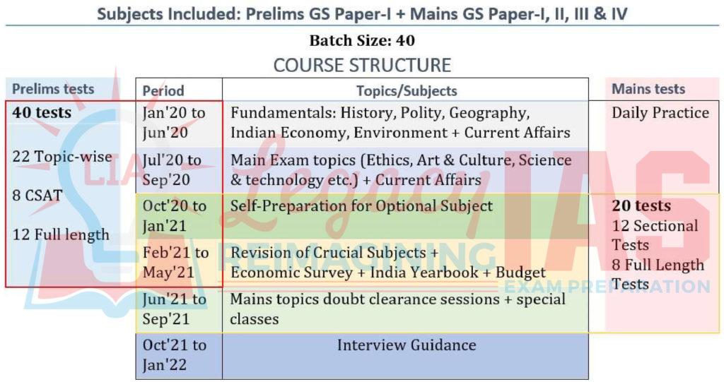 Prelims-Cum-Mains Legacy IAS Academy Best IAS Academy in Bangalore Course Structure
