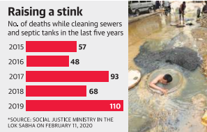 septic tanks cleaning deaths legacy ias academy best ias academy in bangalore