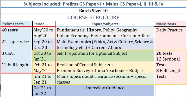 Prelims-Cum-Mains Legacy IAS Academy Best IAS Academy in Bangalore Course Structure